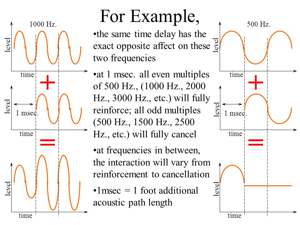 For Example, level. time. 1 msec. 1000 Hz. time. 1 msec. level. 500 Hz.