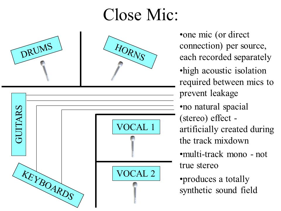 Close Mic: one mic (or direct connection) per source, each recorded separately. high acoustic isolation required between mics to prevent leakage.