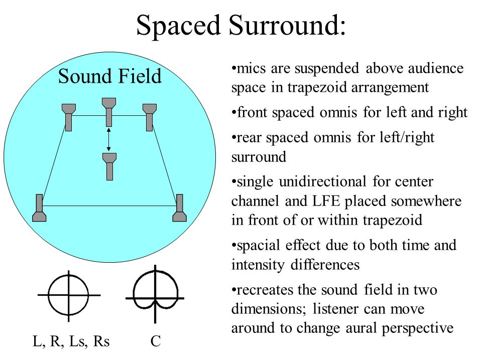 Spaced Surround: Sound Field