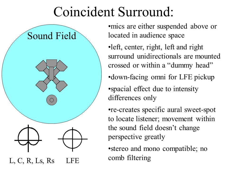 Coincident Surround: Sound Field