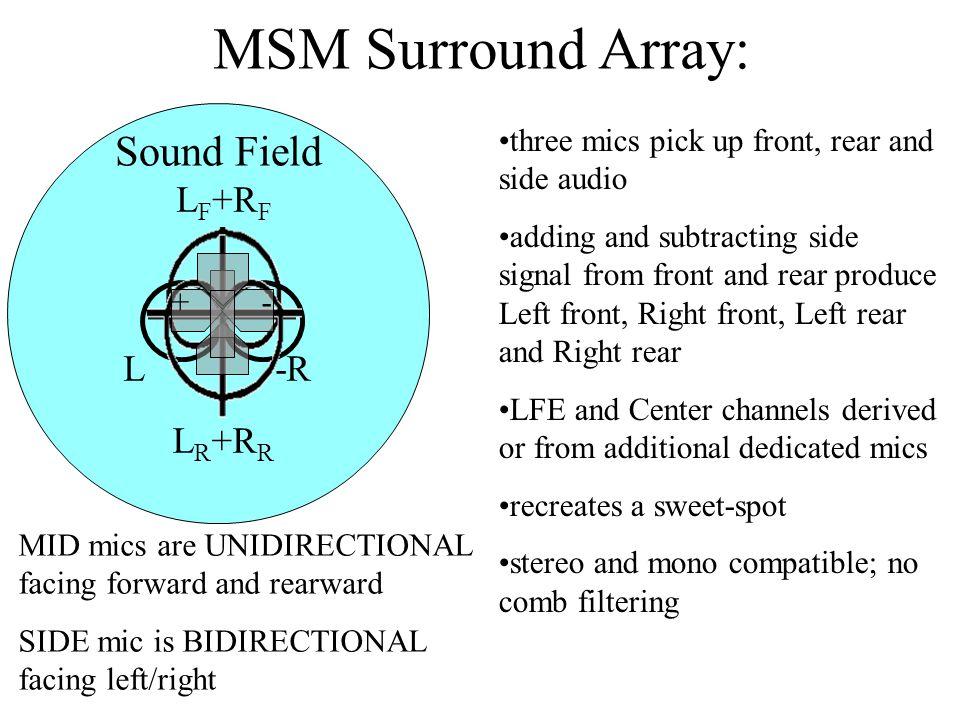MSM Surround Array: Sound Field LF+RF L -R LR+RR