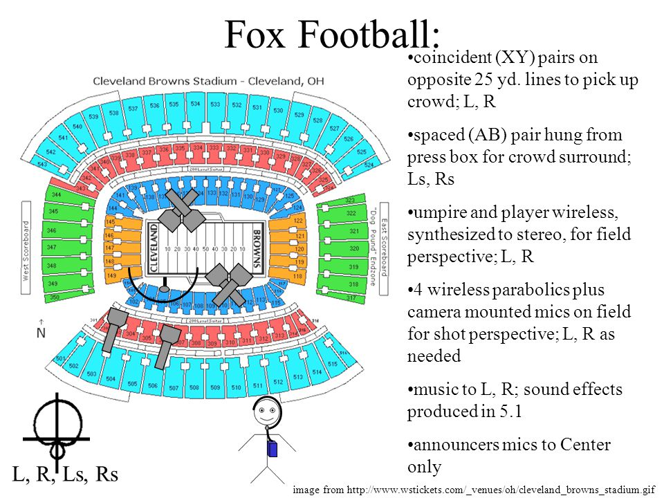 Fox Football: coincident (XY) pairs on opposite 25 yd. lines to pick up crowd; L, R. spaced (AB) pair hung from press box for crowd surround; Ls, Rs.
