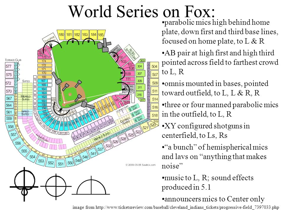 World Series on Fox: parabolic mics high behind home plate, down first and third base lines, focused on home plate, to L & R.