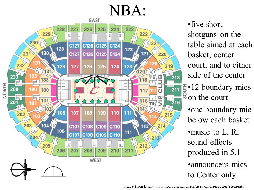 NBA: five short shotguns on the table aimed at each basket, center court, and to either side of the center.