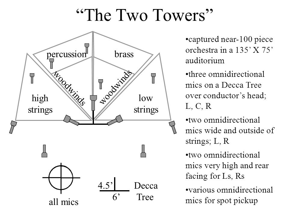 The Two Towers percussion brass high strings low strings woodwinds