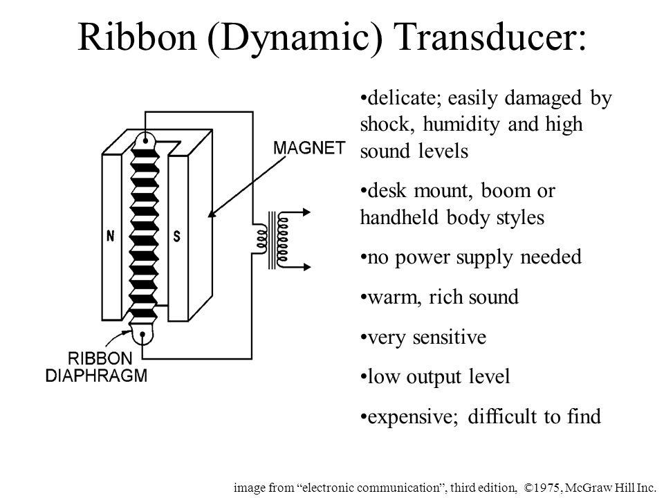 Ribbon (Dynamic) Transducer: