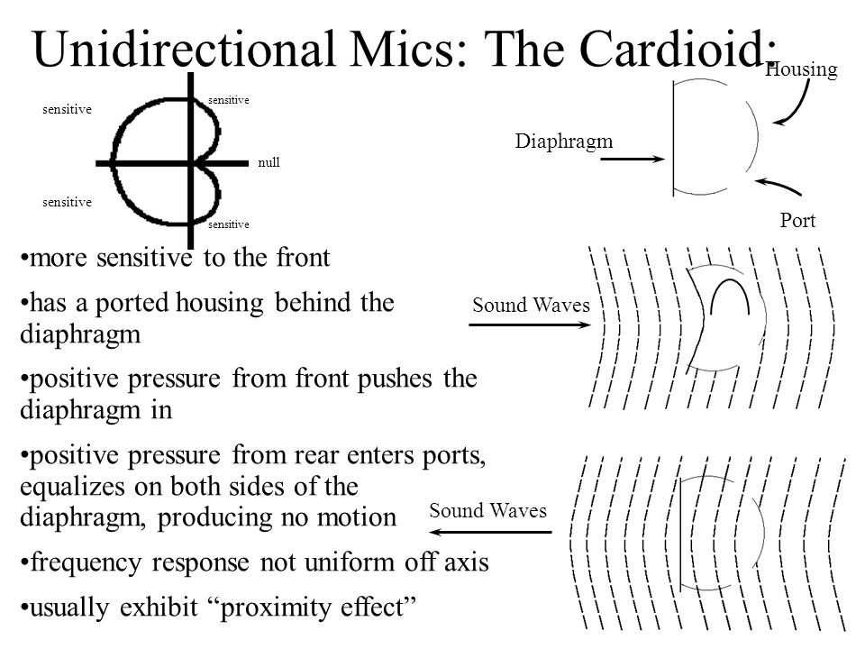 Unidirectional Mics: The Cardioid: