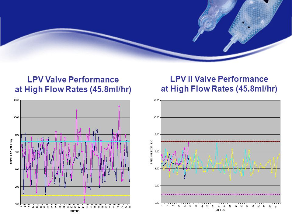 at High Flow Rates (45.8ml/hr) LPV II Valve Performance