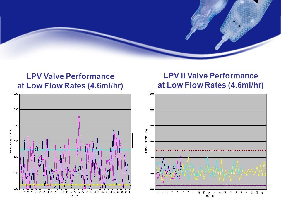 at Low Flow Rates (4.6ml/hr) LPV II Valve Performance