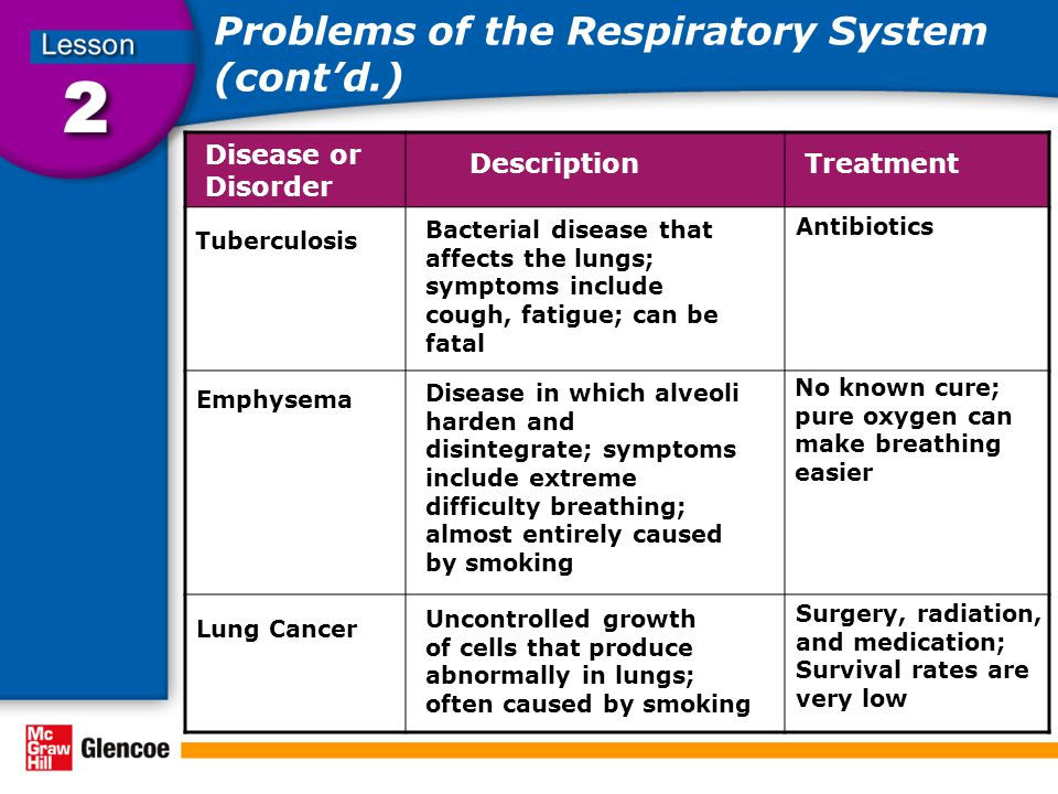 Problems of the Respiratory System (cont'd.)