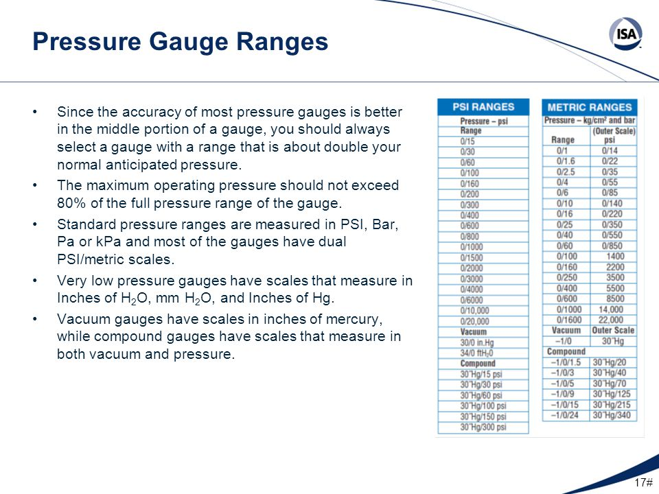 Pressure Gauge Ranges