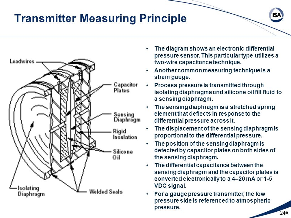 Transmitter Measuring Principle
