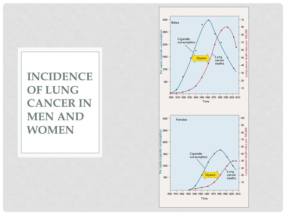 Incidence of lung cancer in men and women