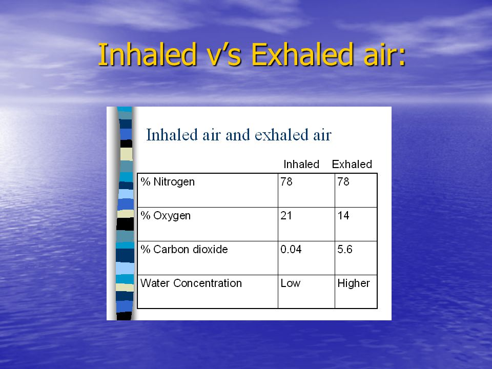 Inhaled v's Exhaled air: