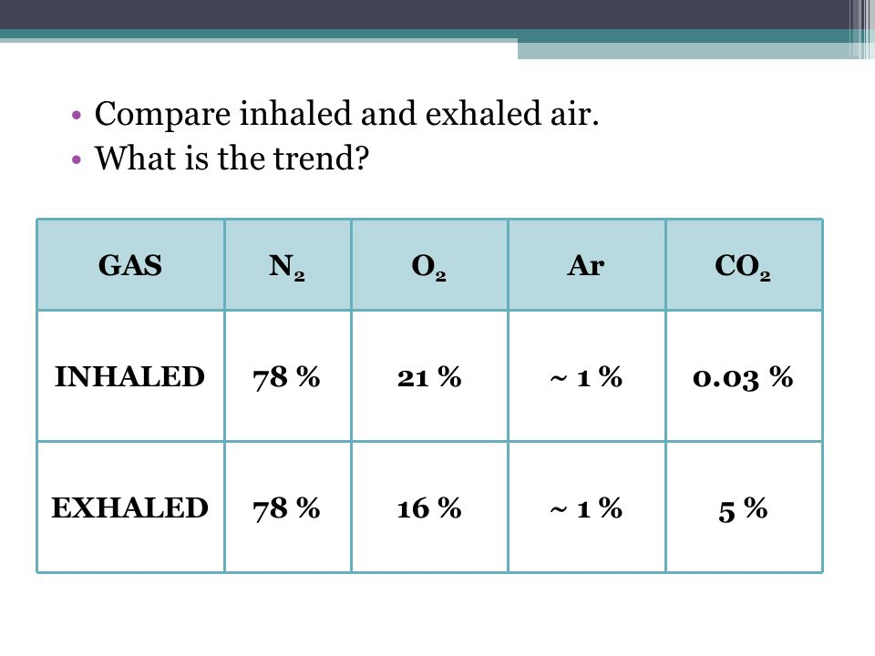 Compare inhaled and exhaled air. What is the trend