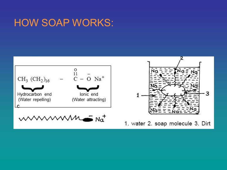 HOW SOAP WORKS: