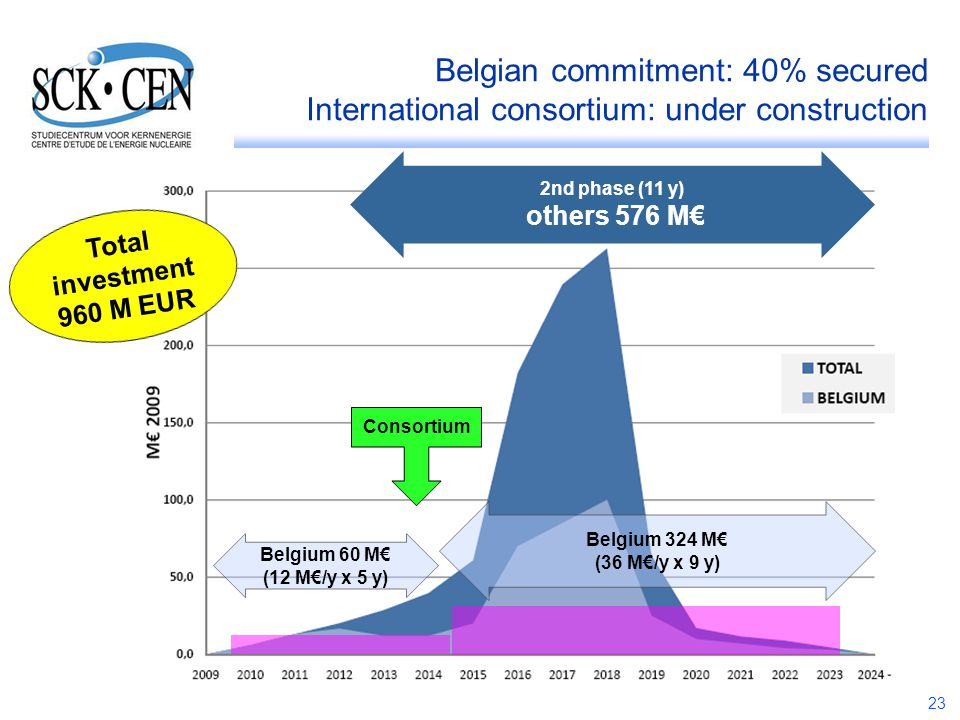 Belgian commitment: 40% secured International consortium: under construction