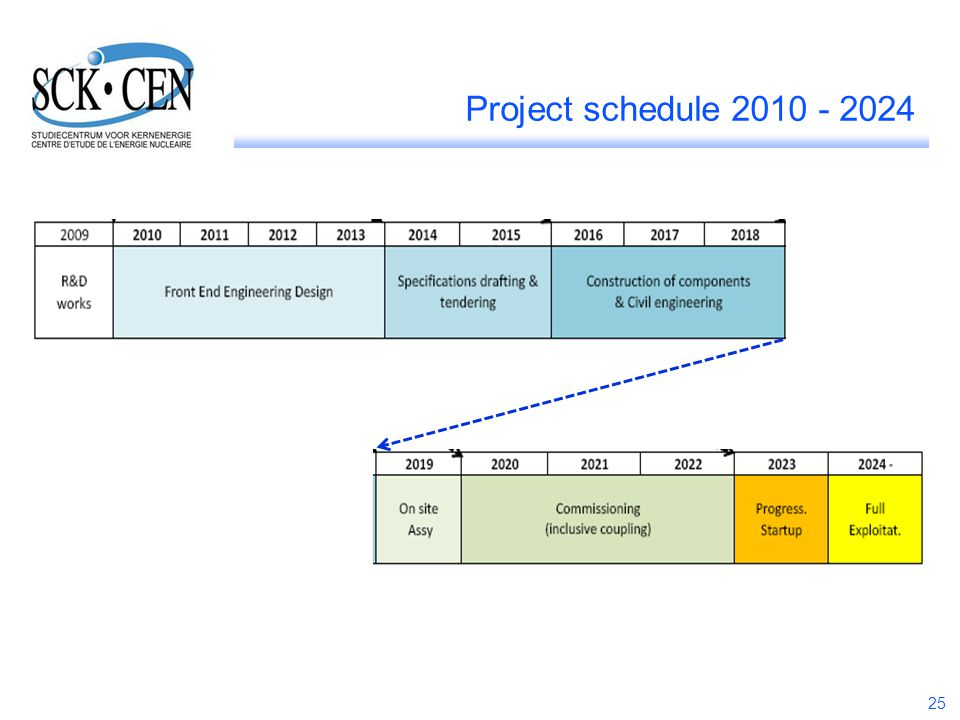 Project schedule 2010 - 2024