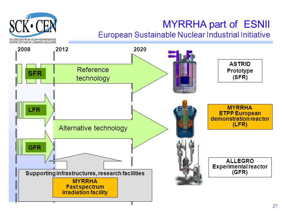 MYRRHA part of ESNII European Sustainable Nuclear Industrial Initiative. 2008. 2012. 2020. ASTRID Prototype.