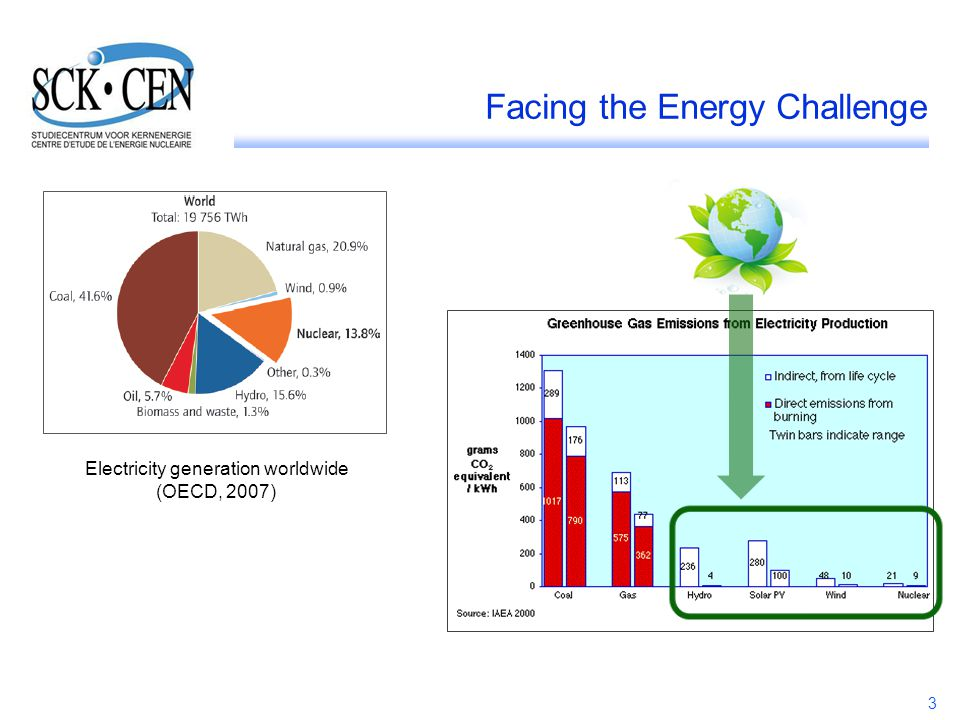 Facing the Energy Challenge