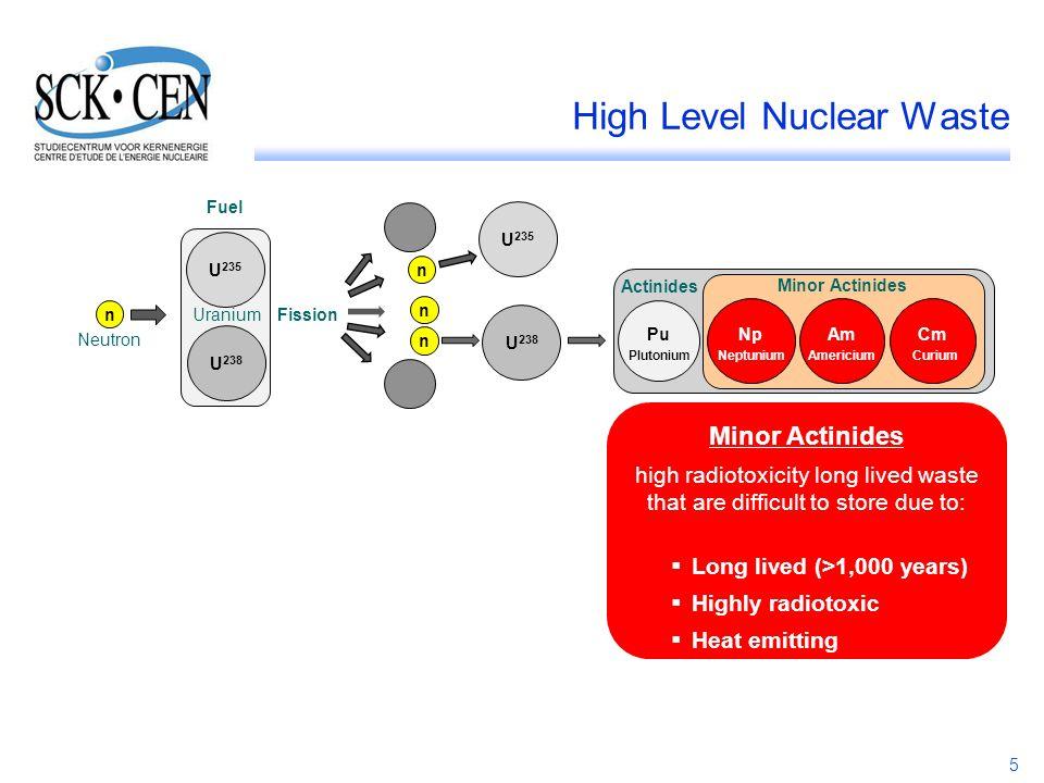 High Level Nuclear Waste