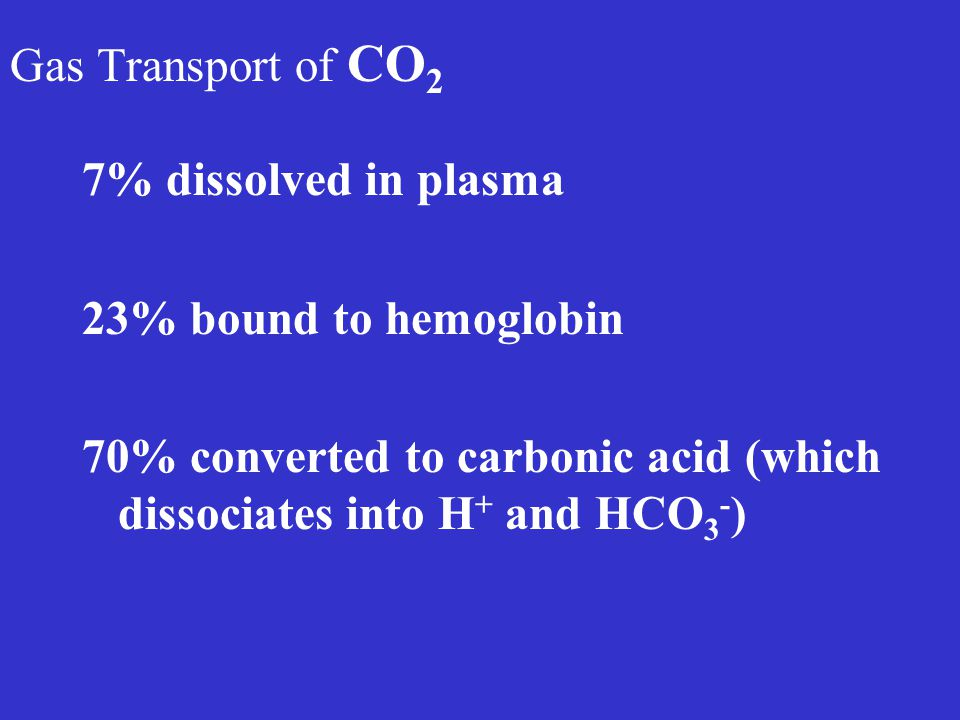 Gas Transport of CO2 7% dissolved in plasma. 23% bound to hemoglobin.