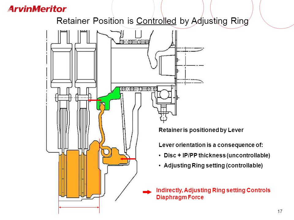 Retainer Position is Controlled by Adjusting Ring