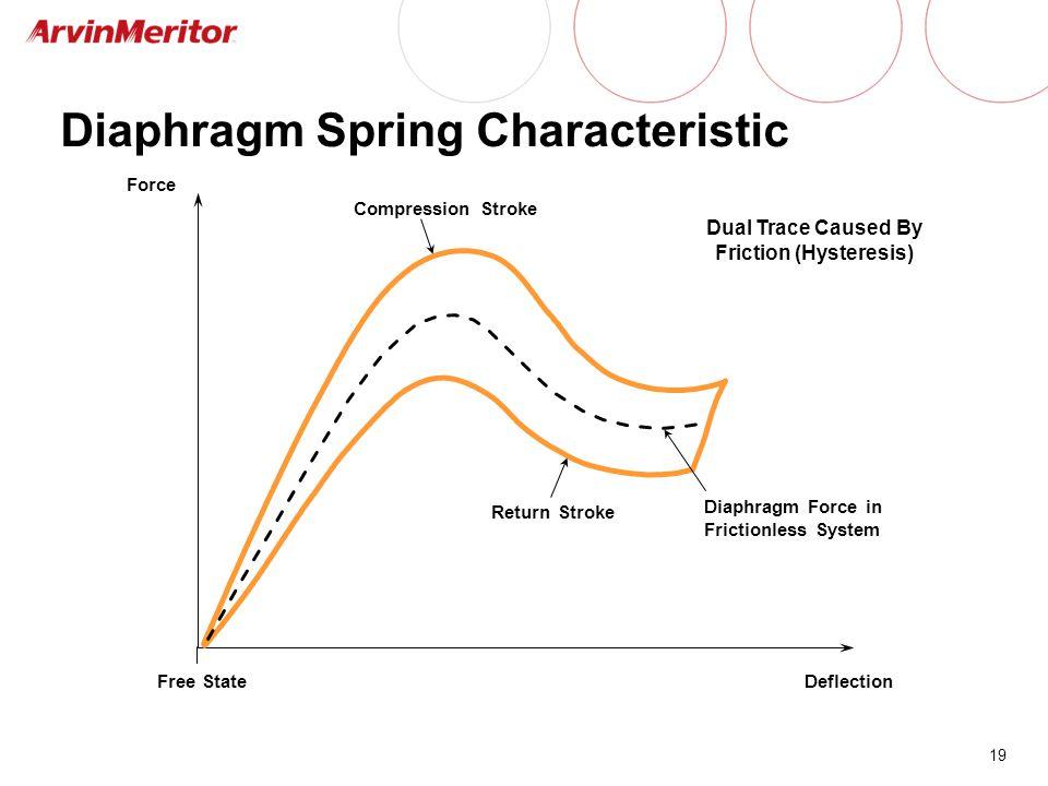 Diaphragm Spring Characteristic