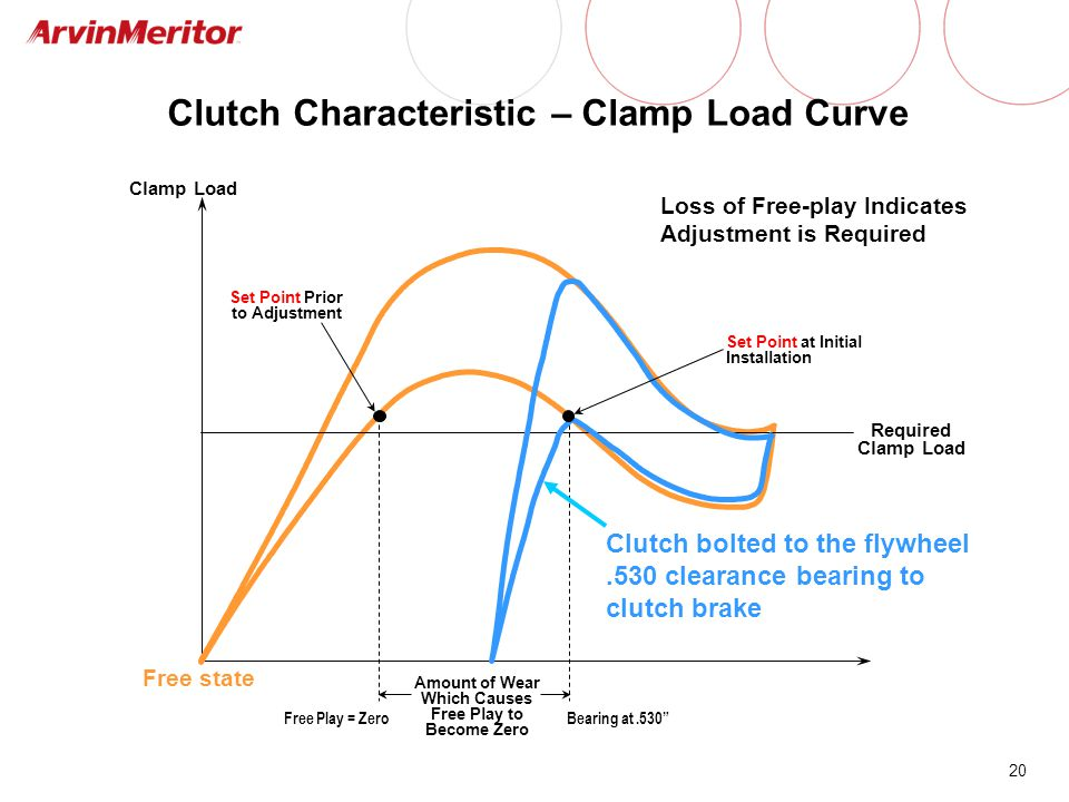 Clutch Characteristic – Clamp Load Curve