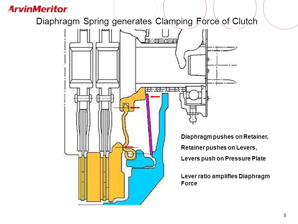 Diaphragm Spring generates Clamping Force of Clutch