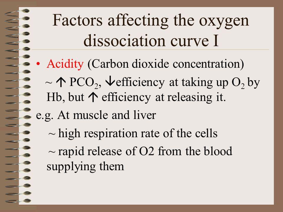 Factors affecting the oxygen dissociation curve I