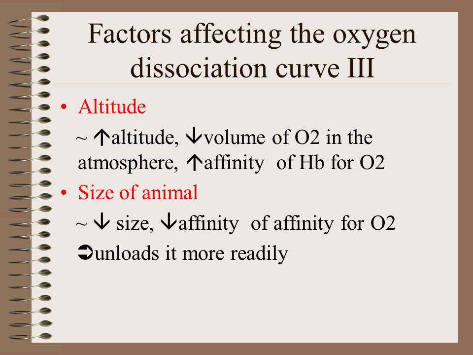 Factors affecting the oxygen dissociation curve III