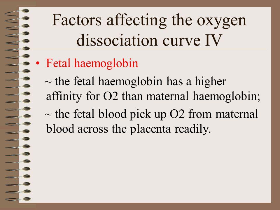 Factors affecting the oxygen dissociation curve IV