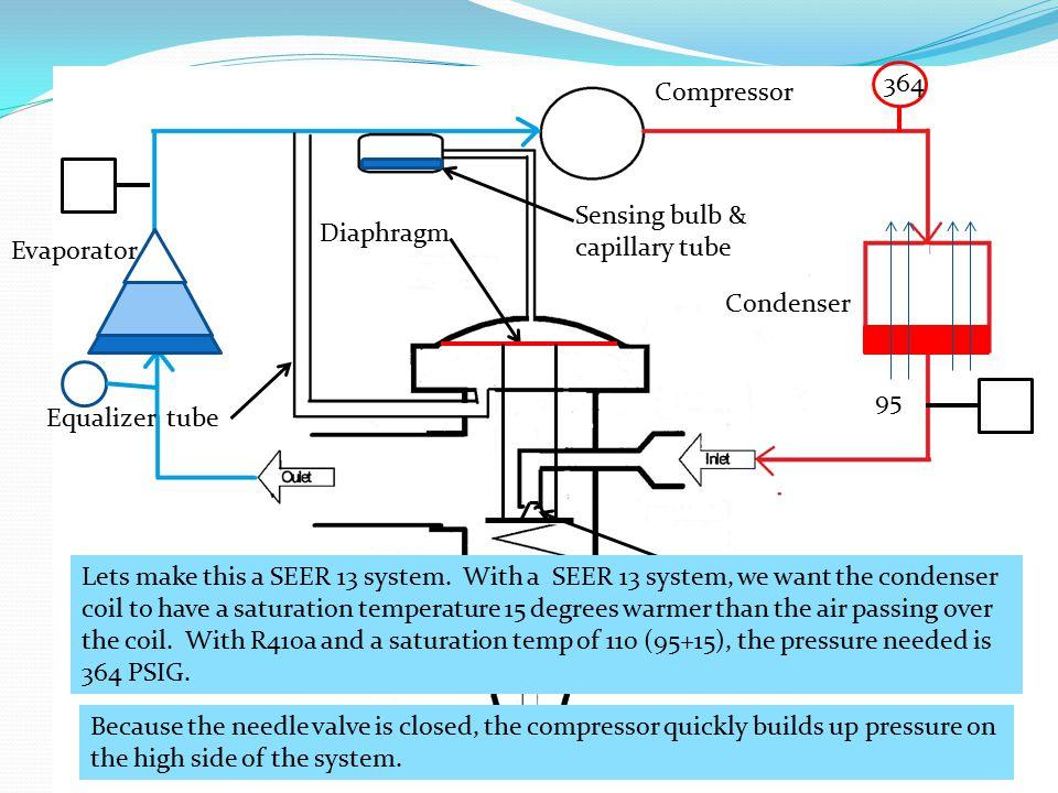 364 Compressor. Sensing bulb & capillary tube. Diaphragm. Evaporator. Condenser. 95. Equalizer tube.