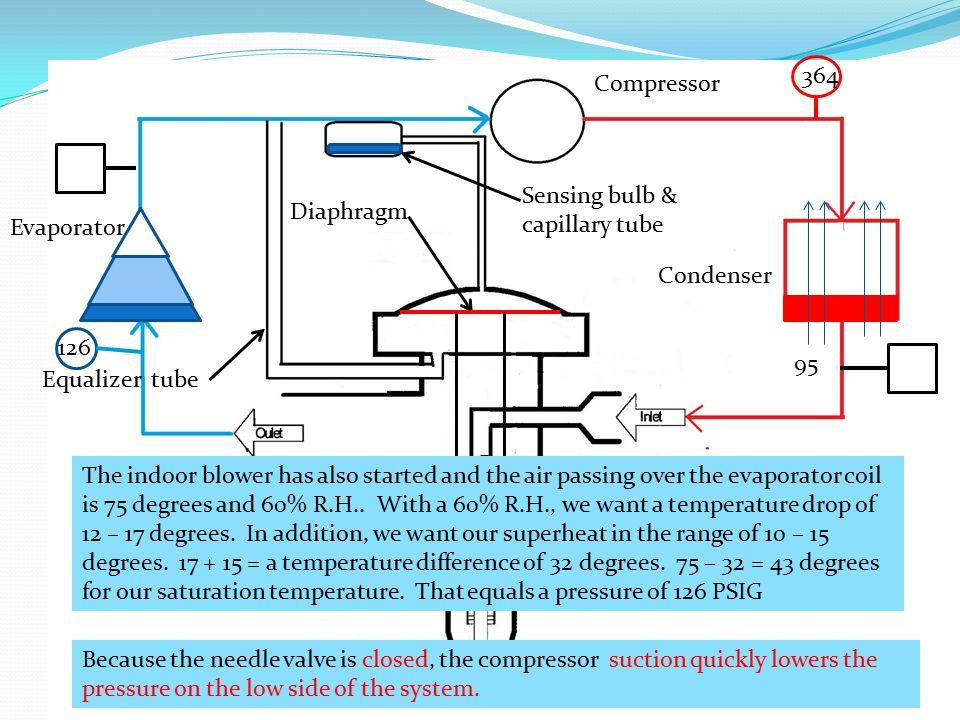 364 Compressor. Sensing bulb & capillary tube. Diaphragm. Evaporator. Condenser. 126. 95. Equalizer tube.