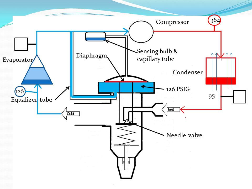 364 Compressor. Sensing bulb & capillary tube. Diaphragm. Evaporator. Condenser. 126 PSIG. 126.
