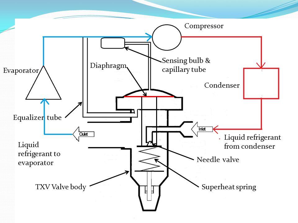 Compressor Sensing bulb & capillary tube. Diaphragm. Evaporator. Condenser. Equalizer tube. Liquid refrigerant.
