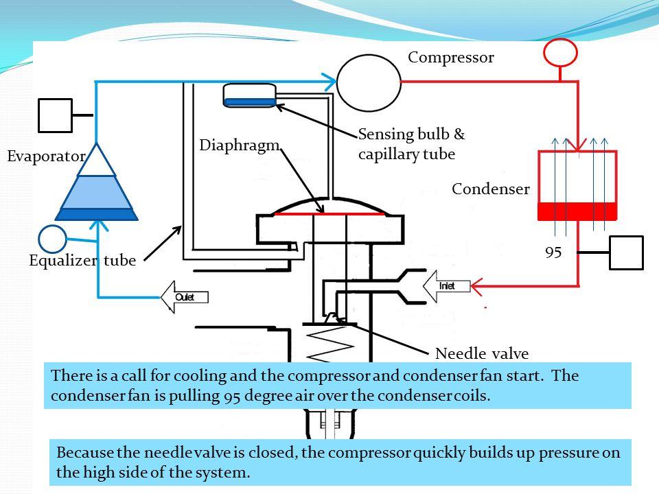 Compressor Sensing bulb & capillary tube. Diaphragm. Evaporator. Condenser. 95. Equalizer tube.