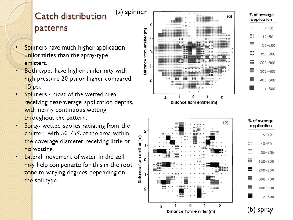 Catch distribution patterns