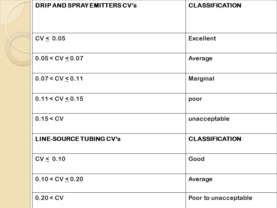 DRIP AND SPRAY EMITTERS CV's