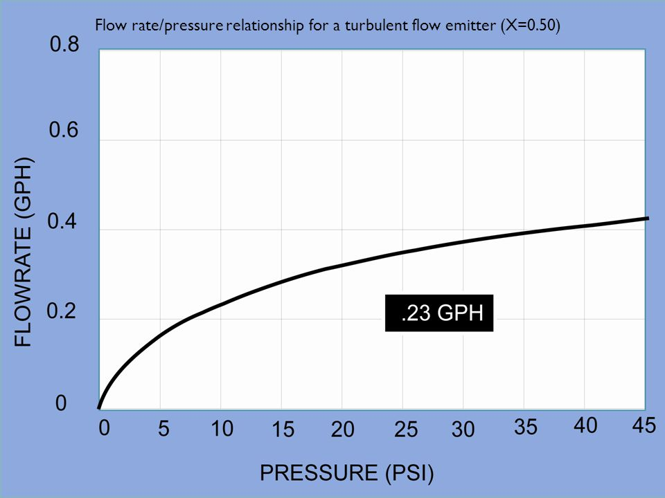 Flow rate/pressure relationship for a turbulent flow emitter (X=0.50)