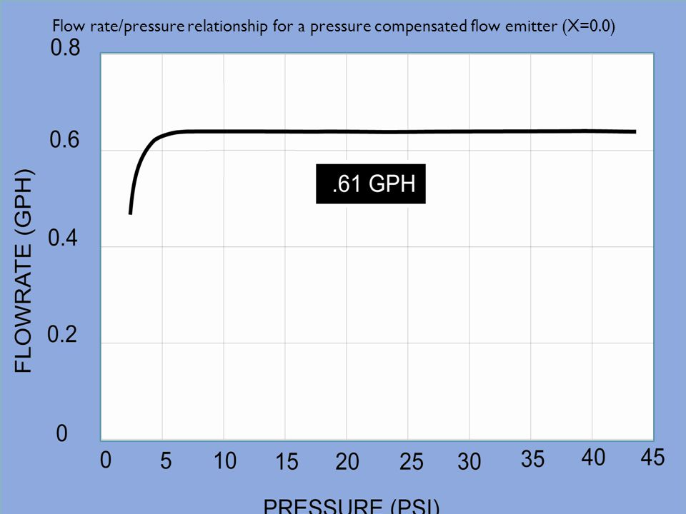 Flow rate/pressure relationship for a pressure compensated flow emitter (X=0.0)