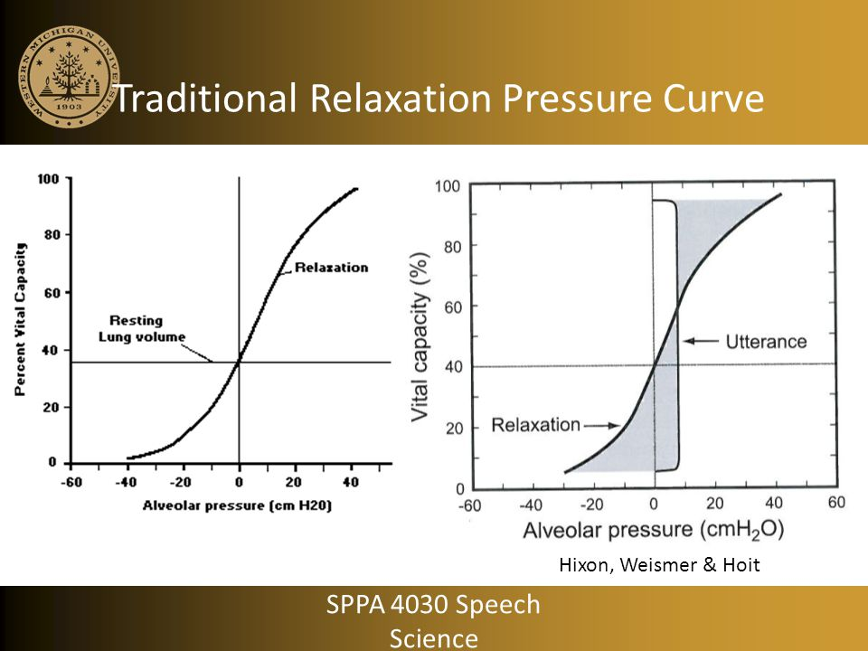 Traditional Relaxation Pressure Curve