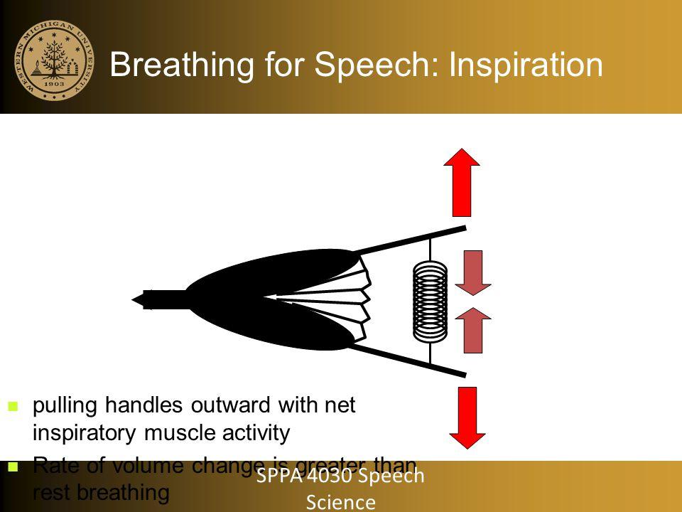 Breathing for Speech: Inspiration