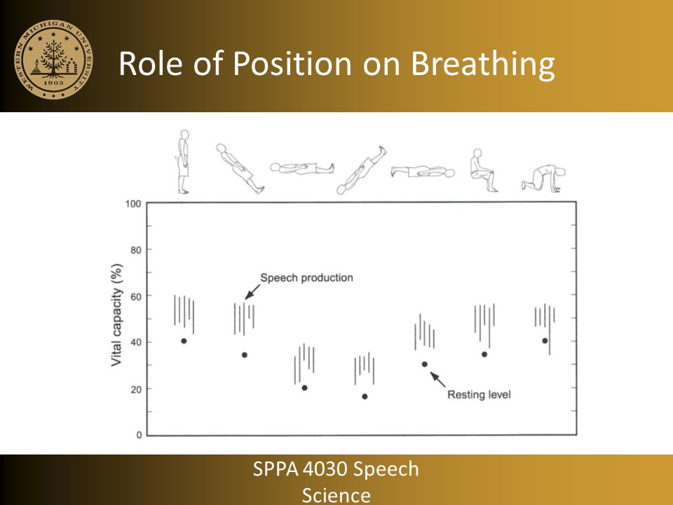 Role of Position on Breathing