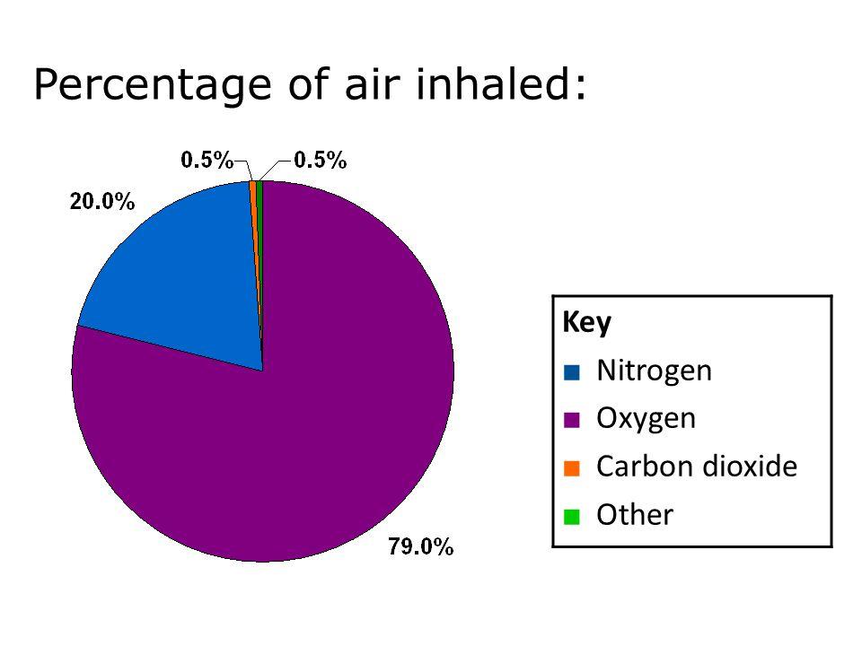 Percentage of air inhaled: