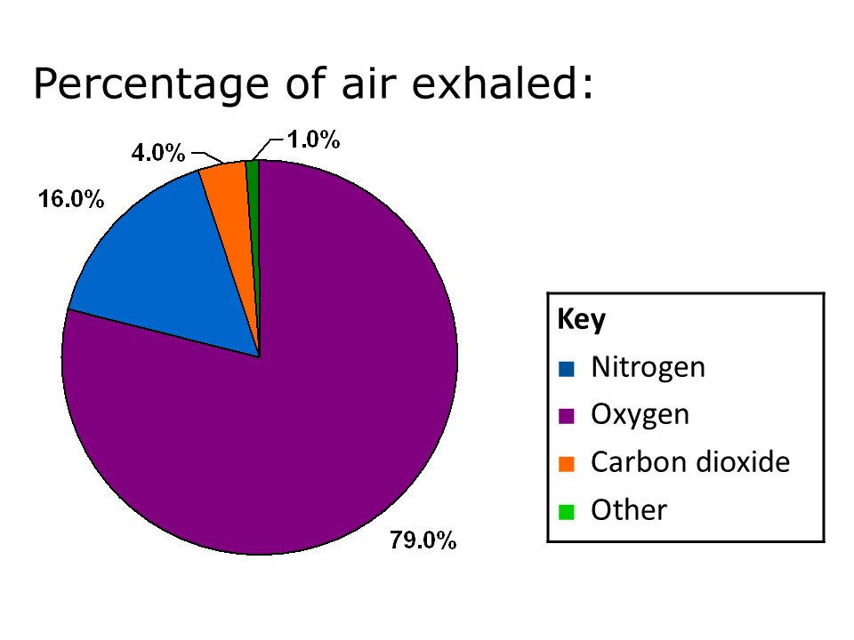 Percentage of air exhaled: