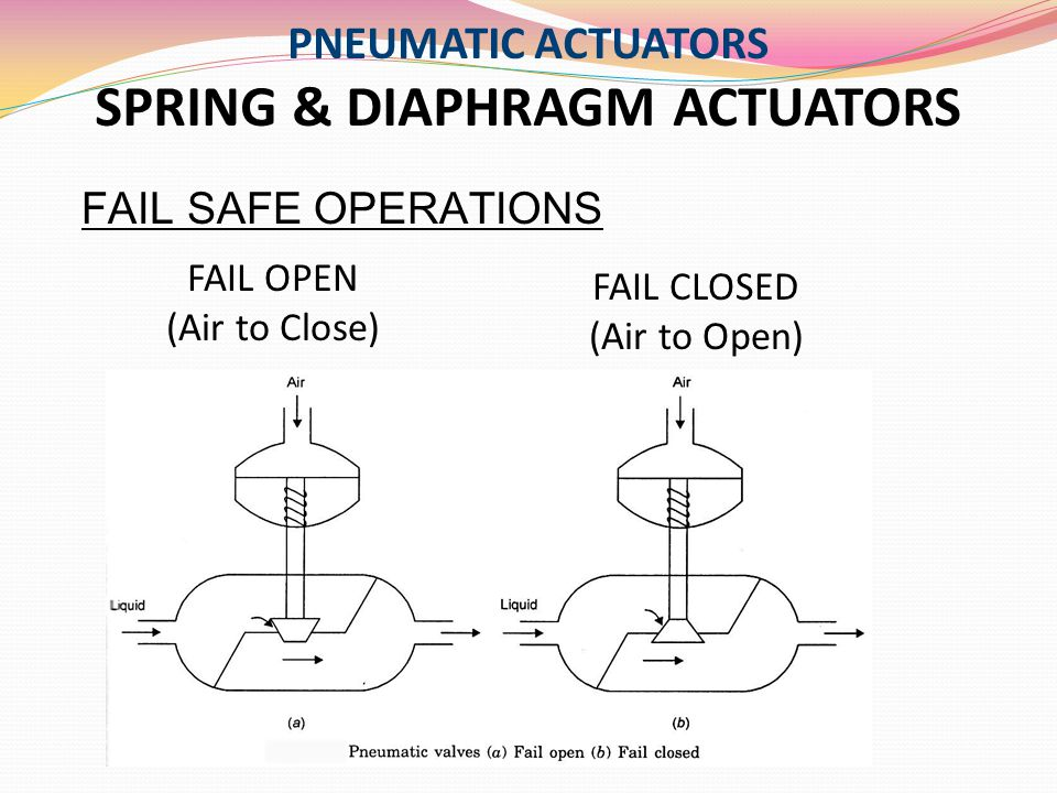 PNEUMATIC ACTUATORS SPRING & DIAPHRAGM ACTUATORS