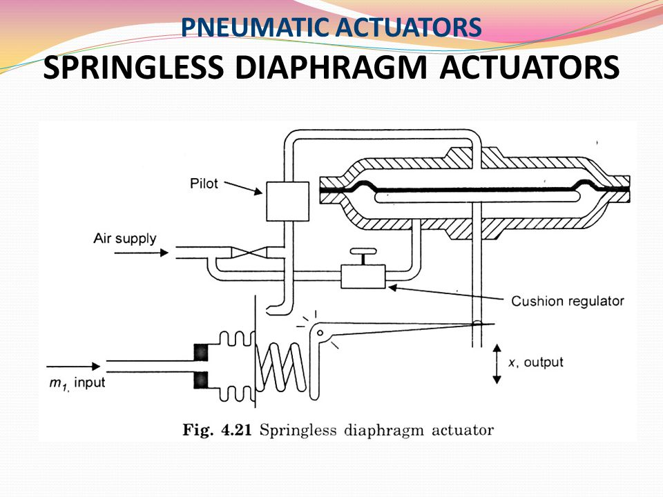 PNEUMATIC ACTUATORS SPRINGLESS DIAPHRAGM ACTUATORS