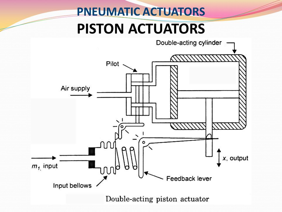PNEUMATIC ACTUATORS PISTON ACTUATORS